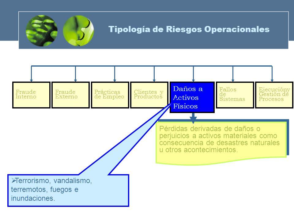 Fraude Externo Prácticas de Empleo Clientes y Productos Fraude Interno Fallos de Sistemas Ejecucióny Gestión de Procesos Pérdidas derivadas de daños o
