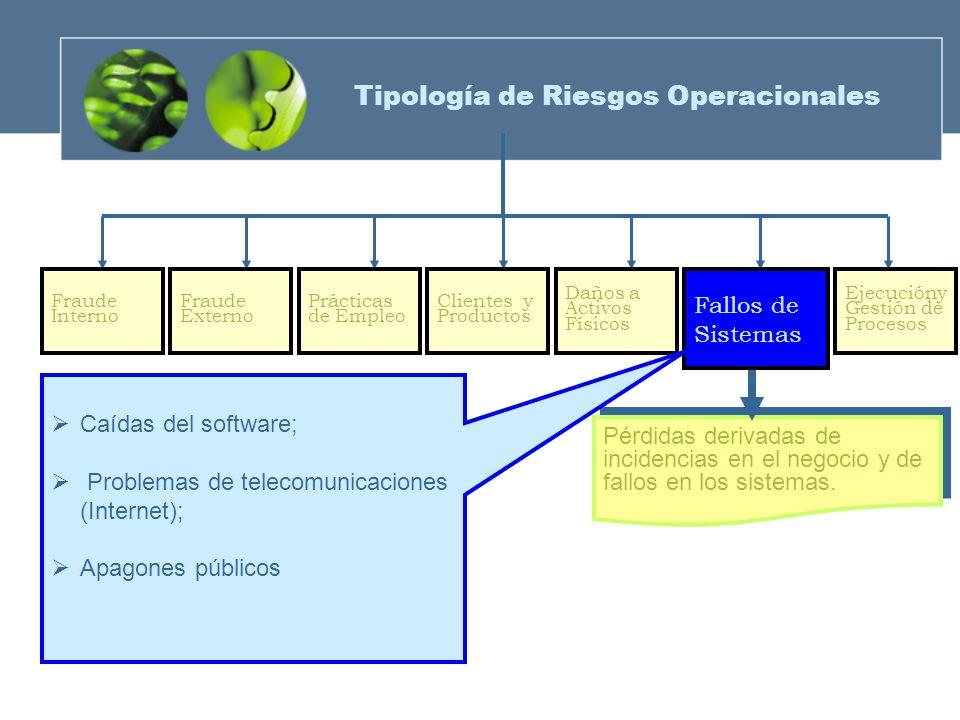 Fraude Externo Prácticas de Empleo Clientes y Productos Daños a Activos Físicos Fraude Interno Ejecucióny Gestión de Procesos Pérdidas derivadas de in