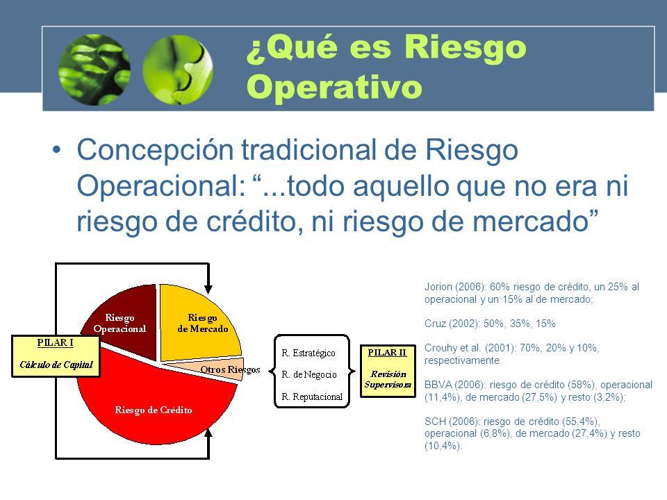 ¿Qué es Riesgo Operativo Concepción tradicional de Riesgo Operacional:...todo aquello que no era ni riesgo de crédito, ni riesgo de mercado Jorion (20