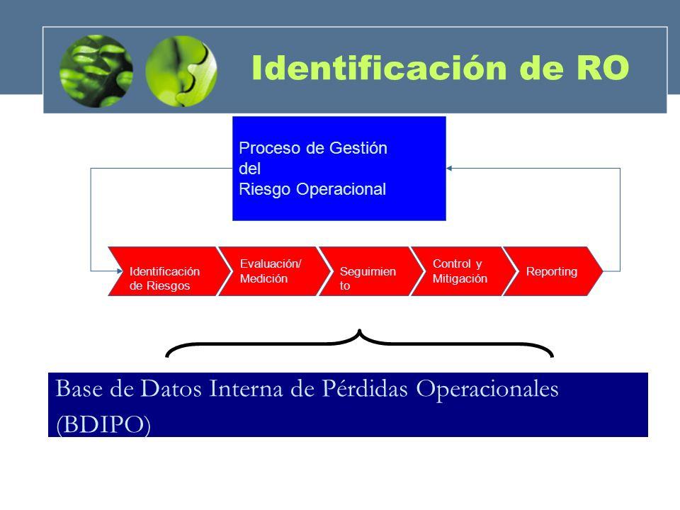 Identificación de RO Proceso de Gestión del Riesgo Operacional Identificación de Riesgos Evaluación/ Medición Seguimien to Control y Mitigación Report