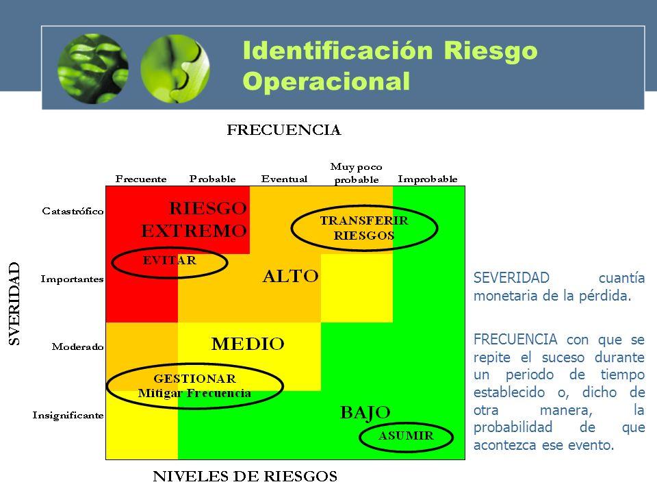 Identificación Riesgo Operacional FRECUENCIA con que se repite el suceso durante un periodo de tiempo establecido o, dicho de otra manera, la probabil