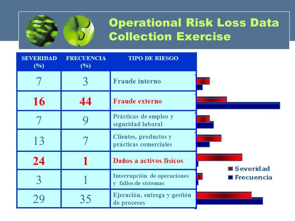 Operational Risk Loss Data Collection Exercise SEVERIDAD (%) FRECUENCIA (%) TIPO DE RIESGO 73 Fraude interno 1644 Fraude externo 79 Prácticas de emple