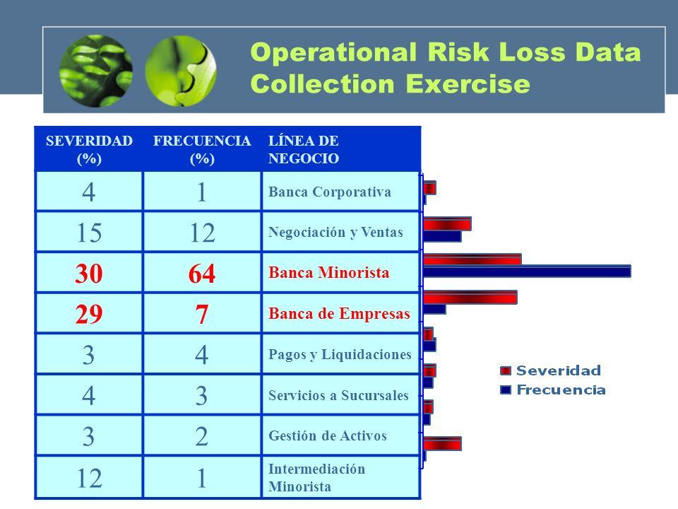 Operational Risk Loss Data Collection Exercise SEVERIDAD (%) FRECUENCIA (%) LÍNEA DE NEGOCIO 41 Banca Corporativa 1512 Negociación y Ventas 3064 Banca
