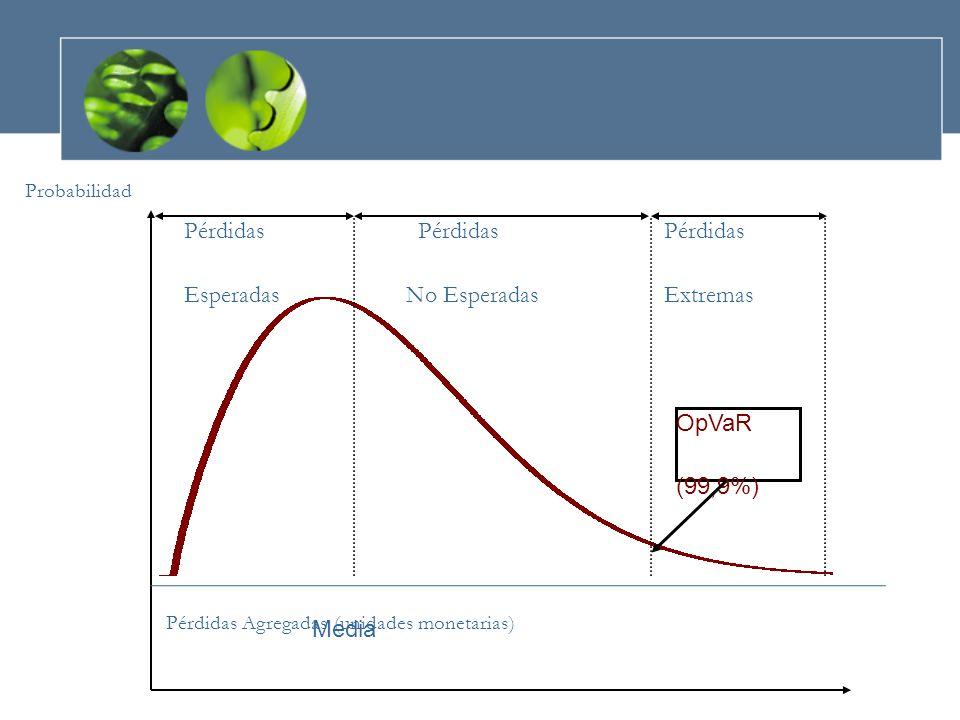 Pérdidas PérdidasPérdidas Esperadas No EsperadasExtremas Probabilidad Pérdidas Agregadas (unidades monetarias) OpVaR (99,9%) Media
