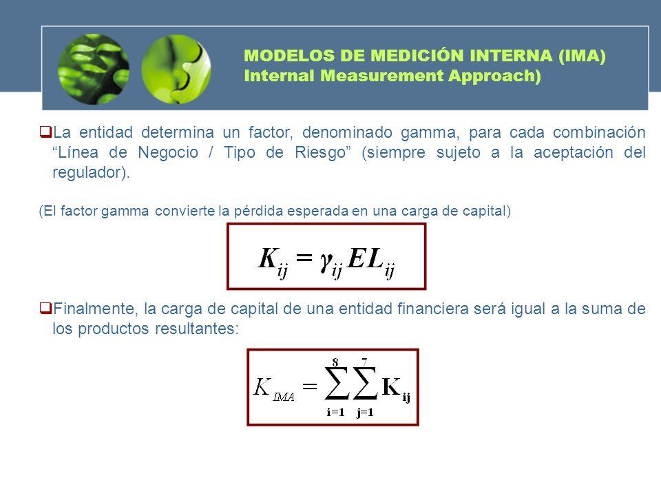 La entidad determina un factor, denominado gamma, para cada combinación Línea de Negocio / Tipo de Riesgo (siempre sujeto a la aceptación del regulado