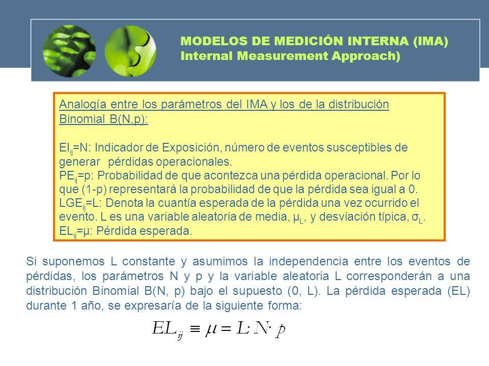 Analogía entre los parámetros del IMA y los de la distribución Binomial B(N,p): EI ij =N: Indicador de Exposición, número de eventos susceptibles de g