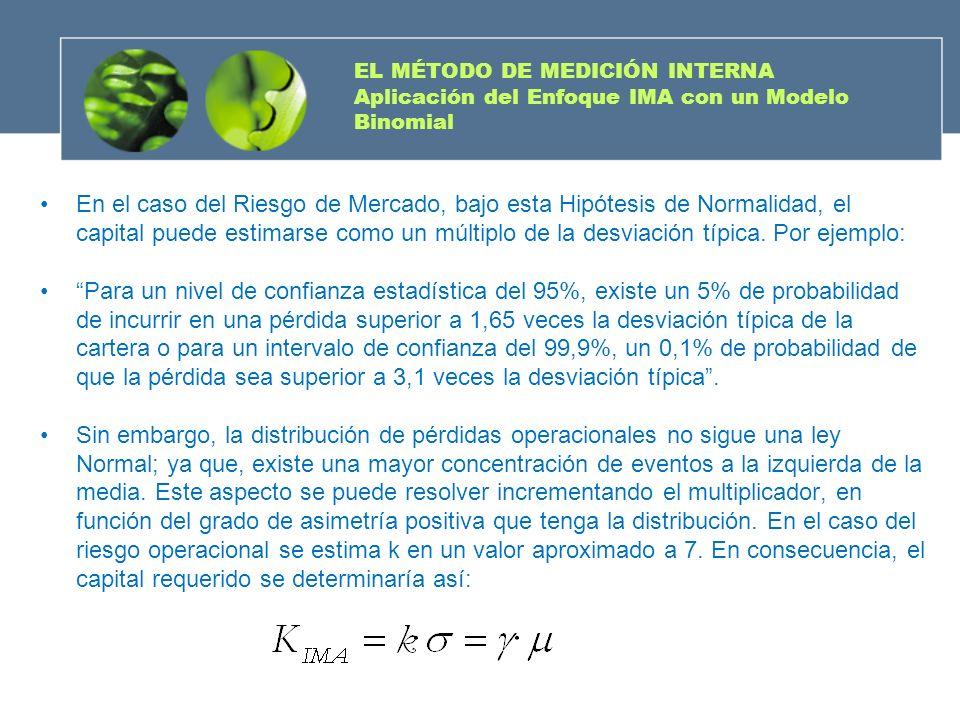 EL MÉTODO DE MEDICIÓN INTERNA Aplicación del Enfoque IMA con un Modelo Binomial En el caso del Riesgo de Mercado, bajo esta Hipótesis de Normalidad, e