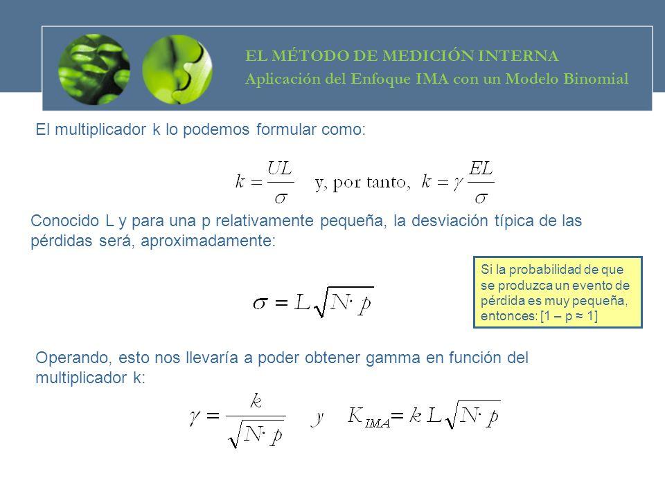 Operando, esto nos llevaría a poder obtener gamma en función del multiplicador k: El multiplicador k lo podemos formular como: Conocido L y para una p
