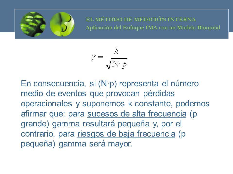 En consecuencia, si (N·p) representa el número medio de eventos que provocan pérdidas operacionales y suponemos k constante, podemos afirmar que: para