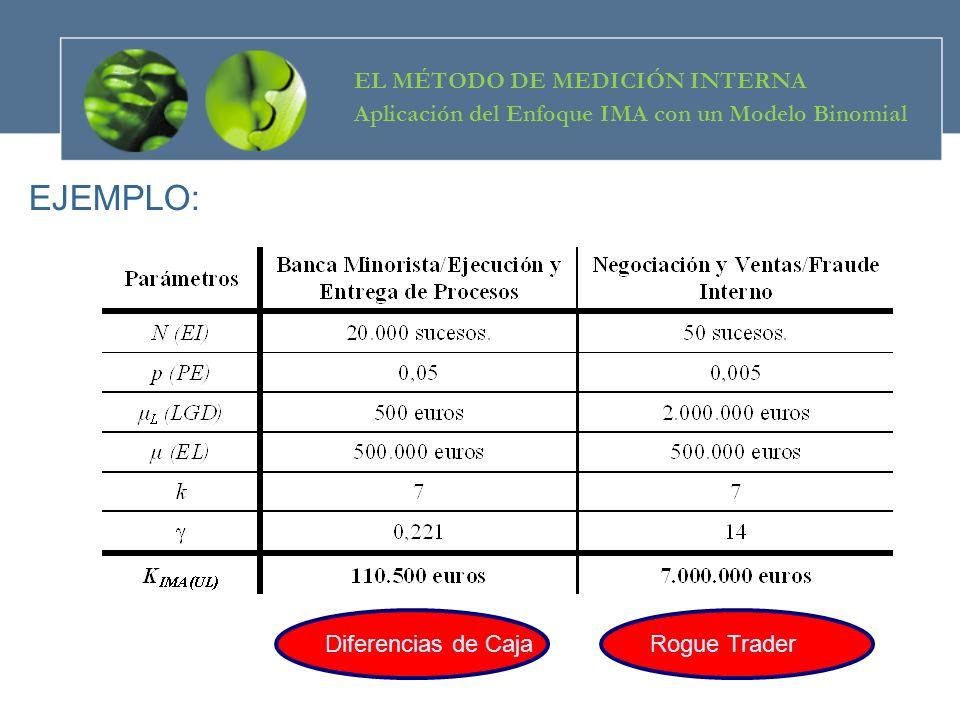 EJEMPLO: Diferencias de CajaRogue Trader EL MÉTODO DE MEDICIÓN INTERNA Aplicación del Enfoque IMA con un Modelo Binomial