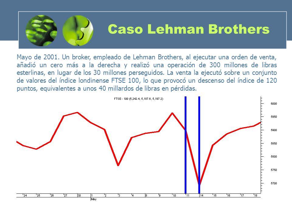 Caso Lehman Brothers Mayo de 2001. Un broker, empleado de Lehman Brothers, al ejecutar una orden de venta, añadió un cero más a la derecha y realizó u