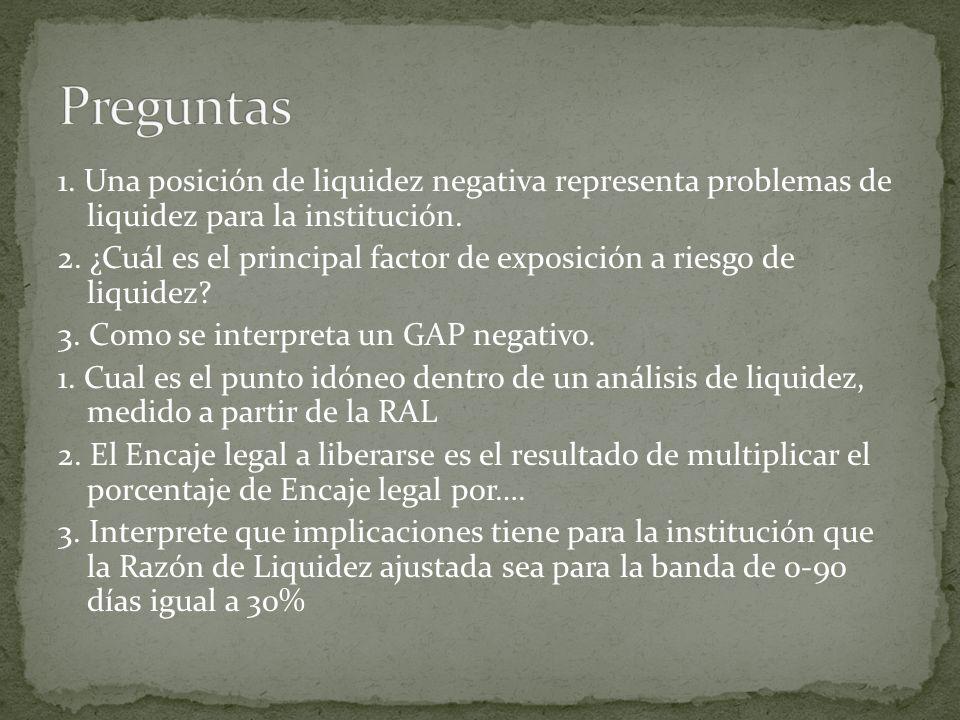 1. Una posición de liquidez negativa representa problemas de liquidez para la institución. 2. ¿Cuál es el principal factor de exposición a riesgo de l