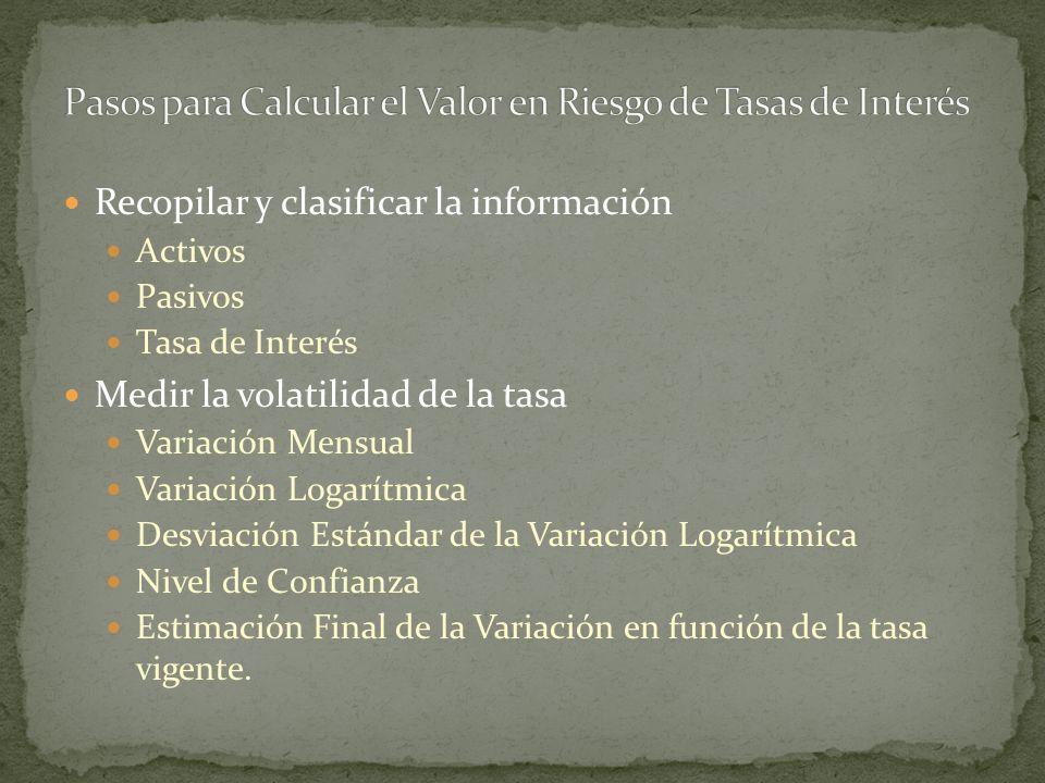 Recopilar y clasificar la información Activos Pasivos Tasa de Interés Medir la volatilidad de la tasa Variación Mensual Variación Logarítmica Desviaci