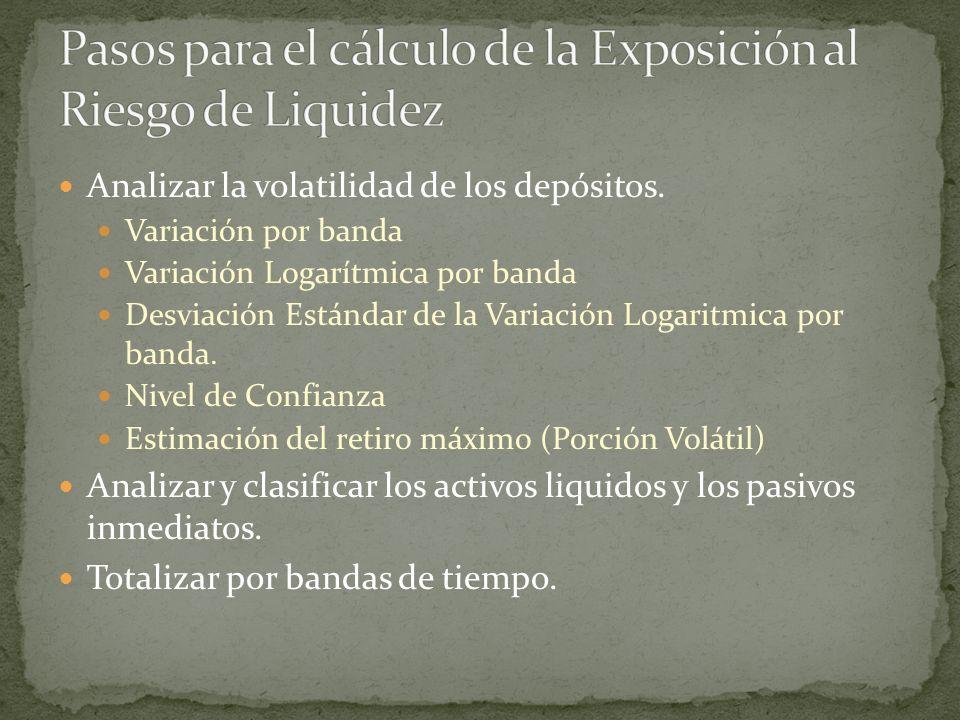 Analizar la volatilidad de los depósitos. Variación por banda Variación Logarítmica por banda Desviación Estándar de la Variación Logaritmica por band