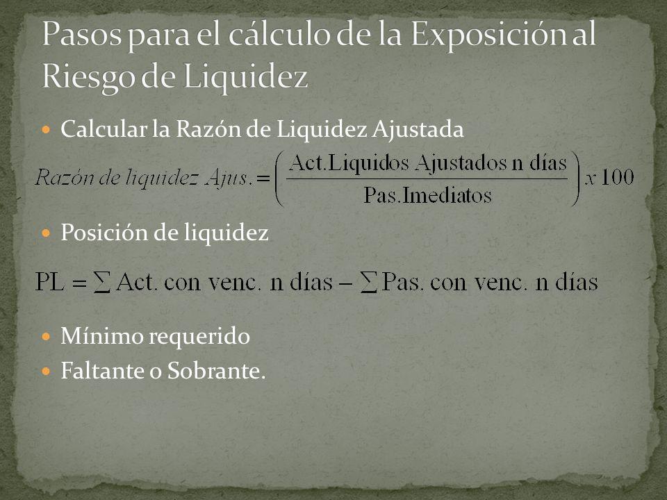 Calcular la Razón de Liquidez Ajustada Posición de liquidez Mínimo requerido Faltante o Sobrante.