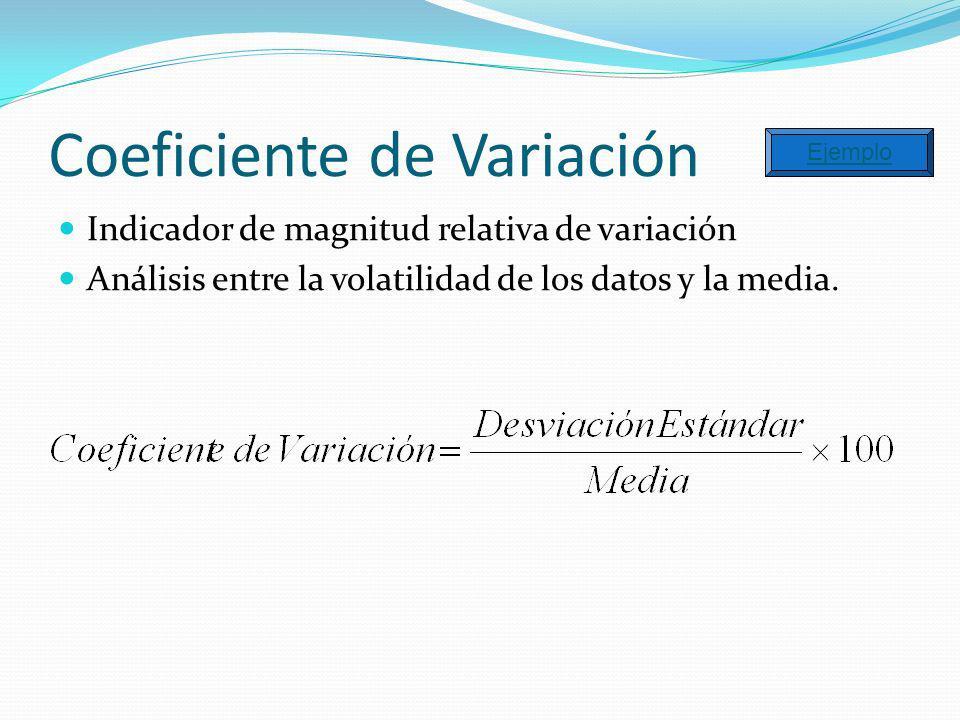 Coeficiente de Variación Indicador de magnitud relativa de variación Análisis entre la volatilidad de los datos y la media. Ejemplo