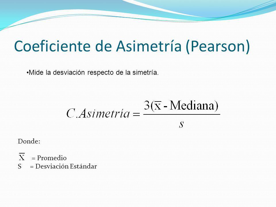 Coeficiente de Asimetría (Pearson) Donde: = Promedio S = Desviación Estándar Mide la desviación respecto de la simetría.