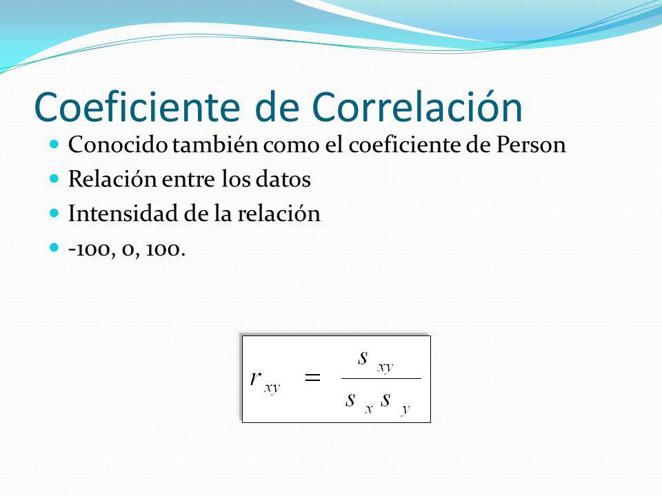 Coeficiente de Correlación Conocido también como el coeficiente de Person Relación entre los datos Intensidad de la relación -100, 0, 100.
