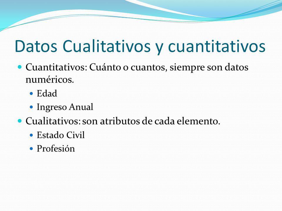 Datos Cualitativos y cuantitativos Cuantitativos: Cuánto o cuantos, siempre son datos numéricos. Edad Ingreso Anual Cualitativos: son atributos de cad