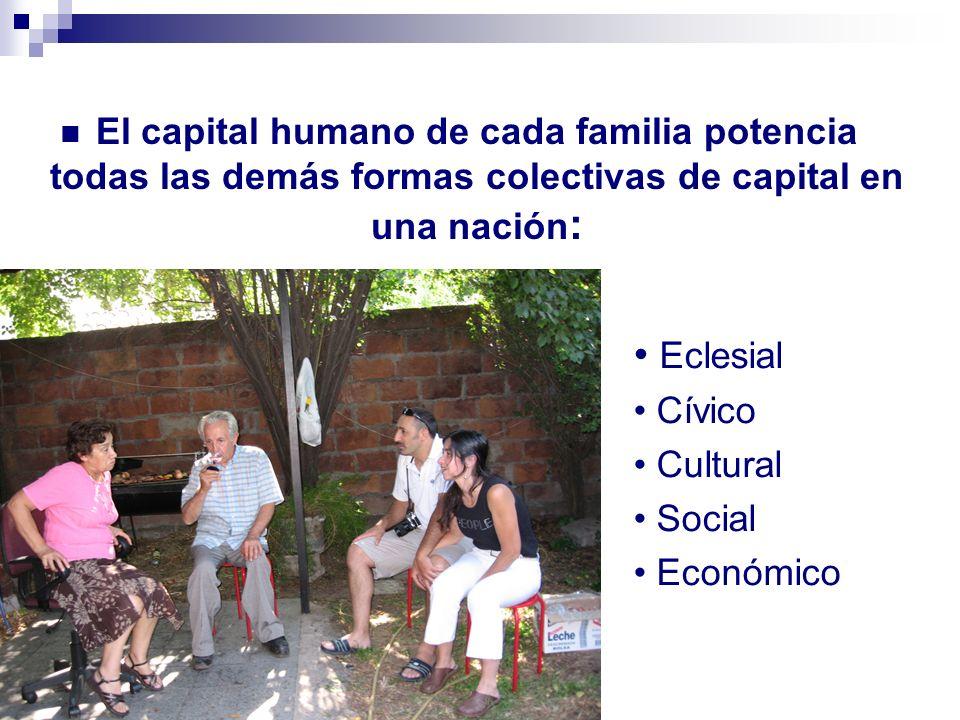 El capital humano de cada familia potencia todas las demás formas colectivas de capital en una nación : Eclesial Cívico Cultural Social Económico