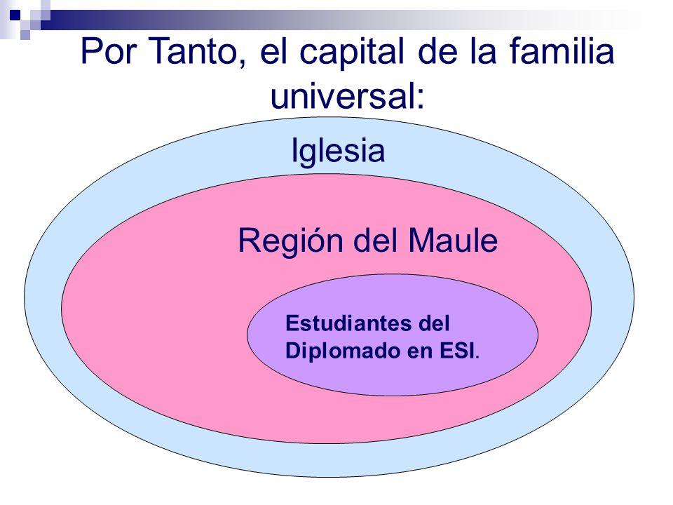 Por Tanto, el capital de la familia universal: Iglesia Región del Maule Estudiantes del Diplomado en ESI.