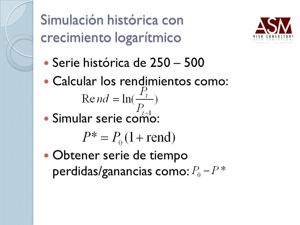 Simulación histórica con crecimiento logarítmico Serie histórica de 250 – 500 Calcular los rendimientos como: Simular serie como: Obtener serie de tie