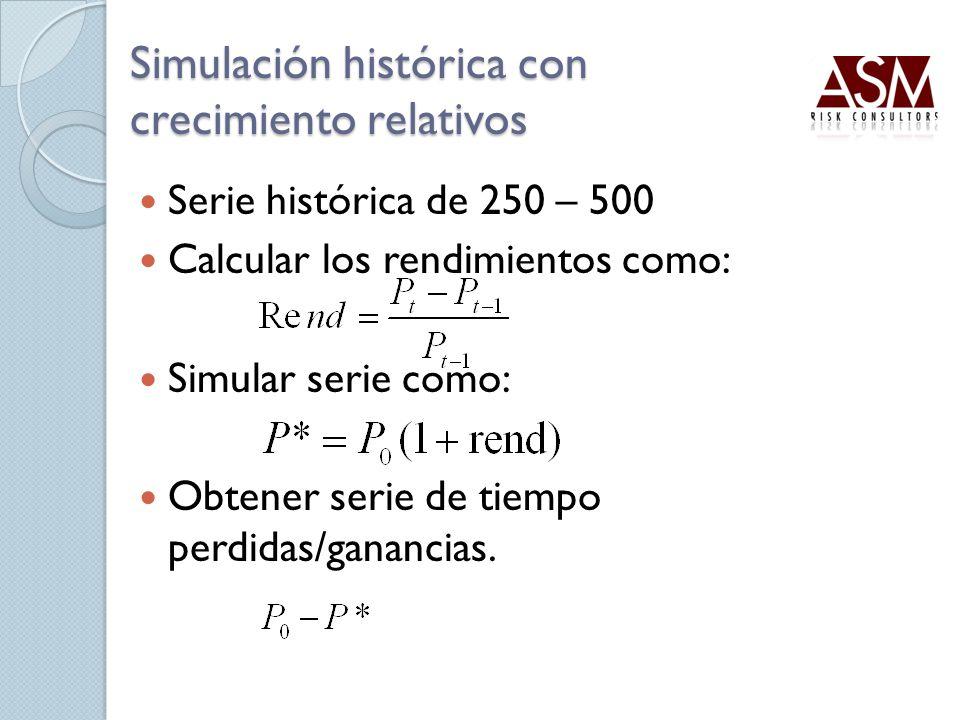 Simulación histórica con crecimiento relativos Serie histórica de 250 – 500 Calcular los rendimientos como: Simular serie como: Obtener serie de tiemp