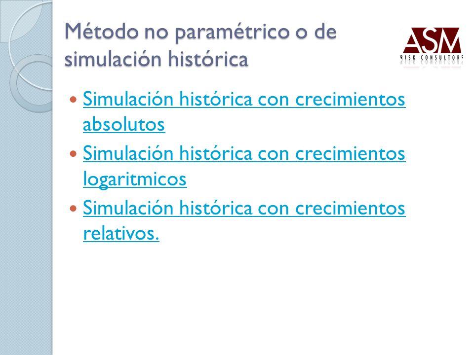 Método no paramétrico o de simulación histórica Simulación histórica con crecimientos absolutos Simulación histórica con crecimientos absolutos Simula