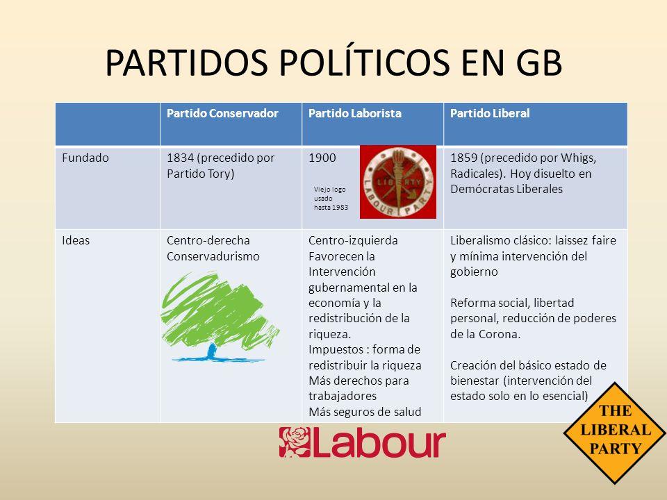 PARTIDOS POLÍTICOS EN GB Partido ConservadorPartido LaboristaPartido Liberal Fundado1834 (precedido por Partido Tory) 19001859 (precedido por Whigs, R