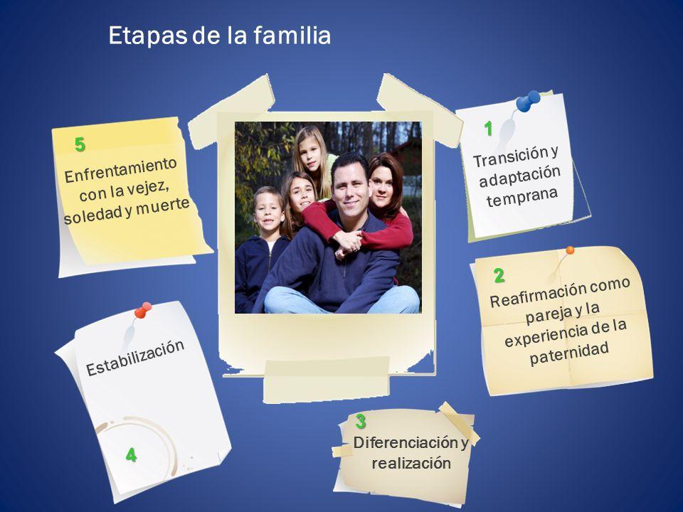 Etapas de la familia Transición y adaptación temprana Enfrentamiento con la vejez, soledad y muerte Estabilización 1 Diferenciación y realización 3 Re