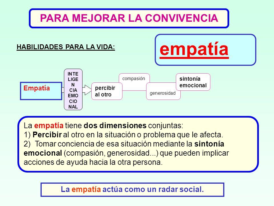 empatía Empatía INTE LIGE N CIA EMO CIO NAL compasión generosidad sintonía emocional percibir al otro HABILIDADES PARA LA VIDA: La empatía tiene dos d