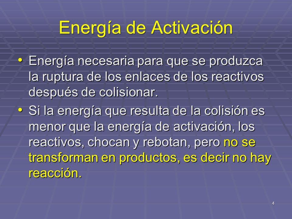 Energía de Activación 5 REACTIVOS PRODUCTOS ENERGIA DE ACTIVACION AVANCE DE LA REACCION ENERGIA