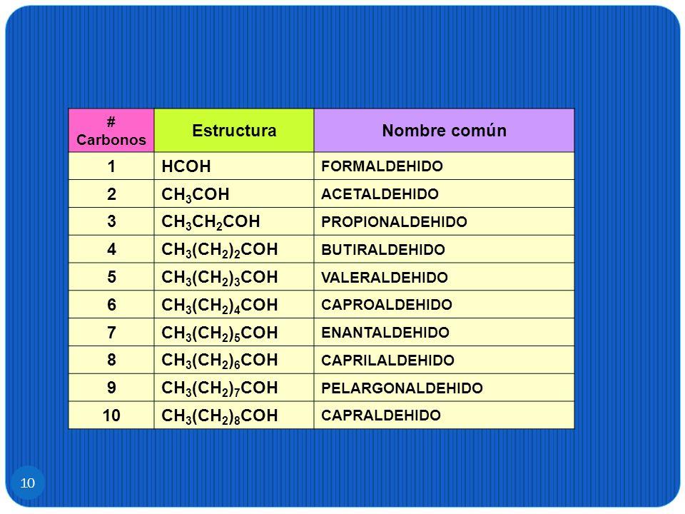 # Carbonos EstructuraNombre común 1HCOH FORMALDEHIDO 2CH 3 COH ACETALDEHIDO 3CH 3 CH 2 COH PROPIONALDEHIDO 4CH 3 (CH 2 ) 2 COH BUTIRALDEHIDO 5CH 3 (CH