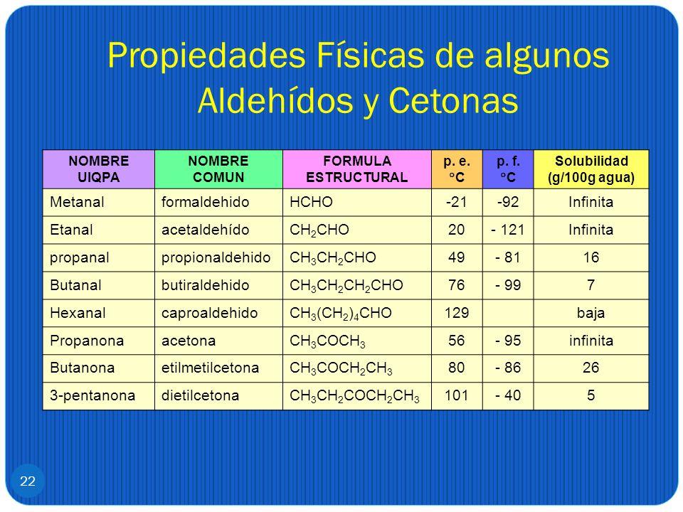 Propiedades Físicas de algunos Aldehídos y Cetonas 22 NOMBRE UIQPA NOMBRE COMUN FORMULA ESTRUCTURAL p. e. C p. f. C Solubilidad (g/100g agua) Metanalf