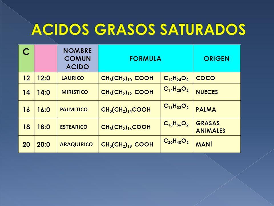 C NOMBRE COMUN ACIDO FORMULAORIGEN 1212:0 LAURICO CH 3 (CH 2 ) 10 COOHC 12 H 24 O 2 COCO 1414:0 MIRISTICO CH 3 (CH 2 ) 12 COOH C 14 H 28 O 2 NUECES 16