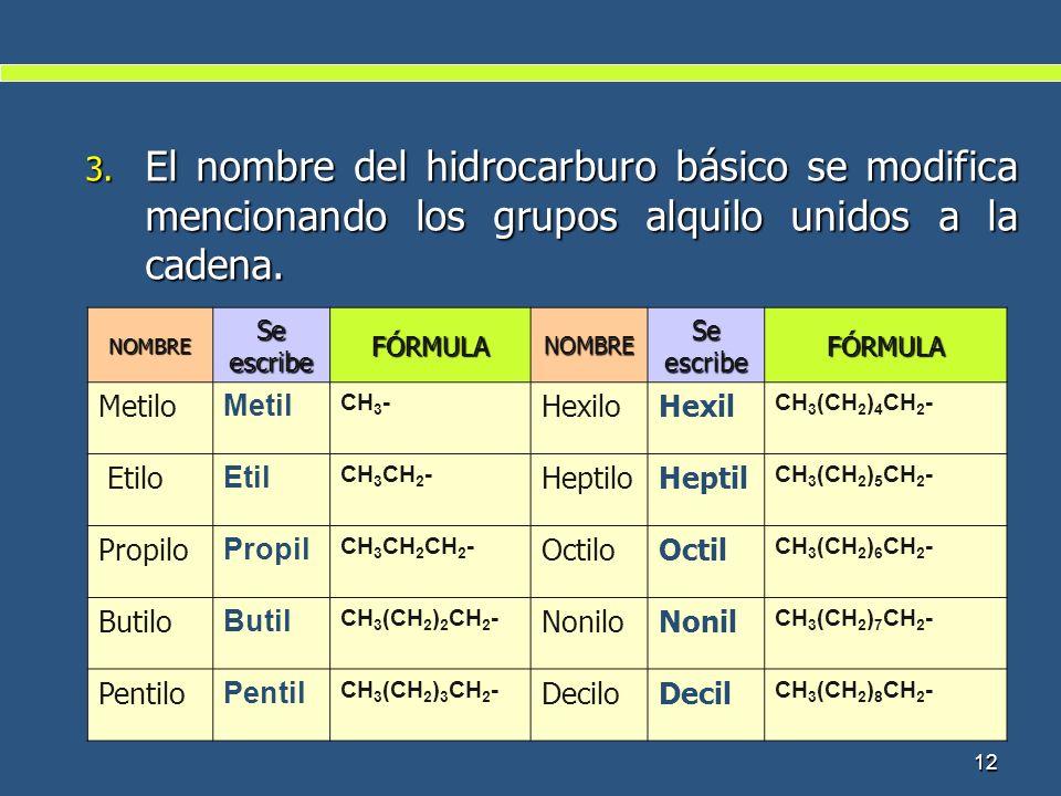 12 3. El nombre del hidrocarburo básico se modifica mencionando los grupos alquilo unidos a la cadena. NOMBRE Se escribe FÓRMULANOMBRE FÓRMULA Metilo