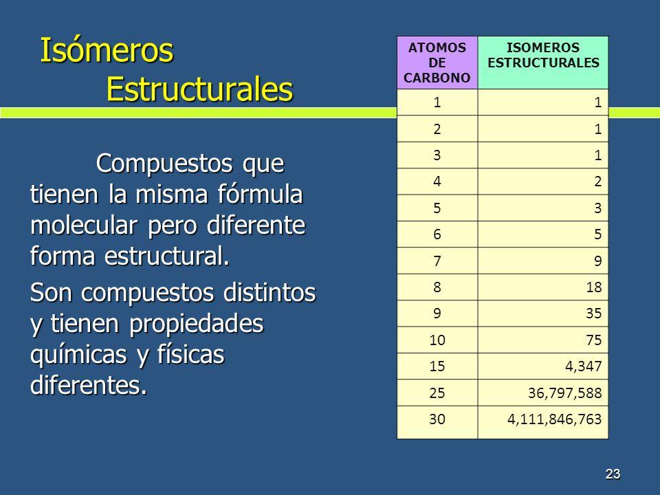 Isómeros Estructurales Compuestos que tienen la misma fórmula molecular pero diferente forma estructural. Son compuestos distintos y tienen propiedade