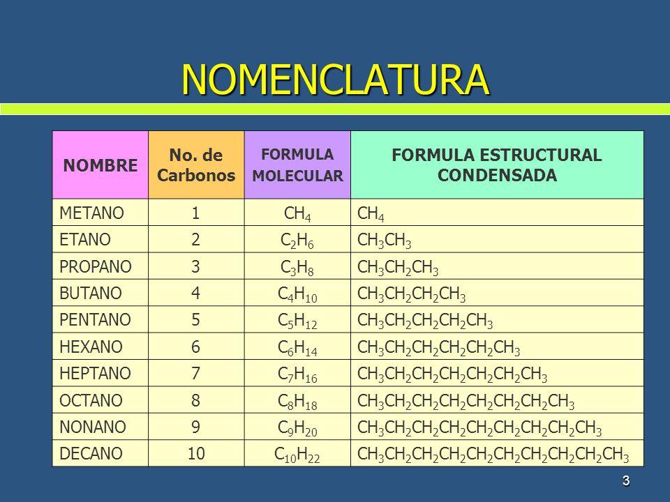 3 NOMENCLATURA NOMBRE No. de Carbonos FORMULA MOLECULAR FORMULA ESTRUCTURAL CONDENSADA METANO1CH 4 ETANO2C2H6C2H6 CH 3 PROPANO3C3H8C3H8 CH 3 CH 2 CH 3