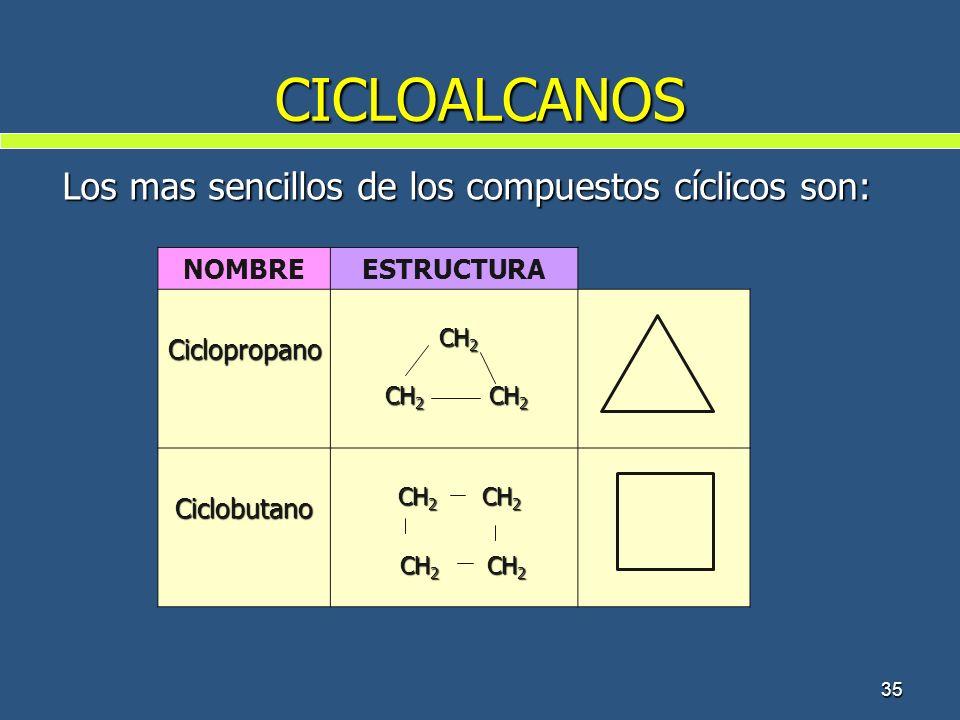 35 CICLOALCANOS Los mas sencillos de los compuestos cíclicos son: NOMBREESTRUCTURA Ciclopropano CH 2 CH 2 CH 2 CH 2 CH 2 CH 2 Ciclobutano