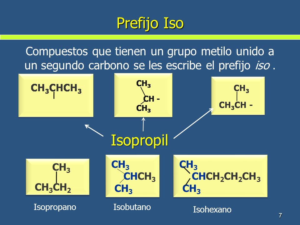 Prefijo Iso 7 CH 3 CH 3 CH 2 CH 3 CH 3 CH 2 Isopropil Isopropano CH 3 CHCH 3 CH 3 CHCH 3 CH 3 Isobutano CH 3 CHCH 2 CH 2 CH 3 CH 3 CHCH 2 CH 2 CH 3 CH