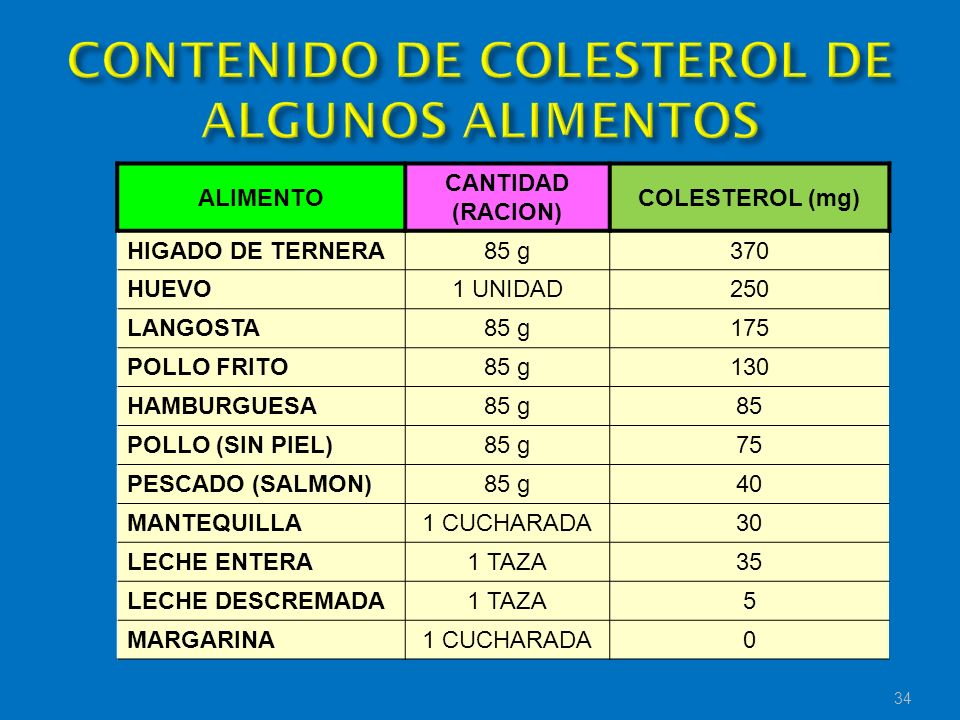 ALIMENTO CANTIDAD (RACION) COLESTEROL (mg) HIGADO DE TERNERA85 g370 HUEVO1 UNIDAD250 LANGOSTA85 g175 POLLO FRITO85 g130 HAMBURGUESA85 g85 POLLO (SIN P