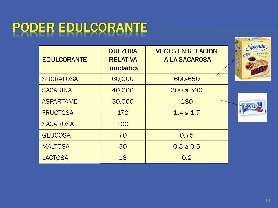 EDULCORANTE DULZURA RELATIVA unidades VECES EN RELACION A LA SACAROSA SUCRALOSA60,000600-650 SACARINA40,000300 a 500 ASPARTAME30,000180 FRUCTOSA1701.4