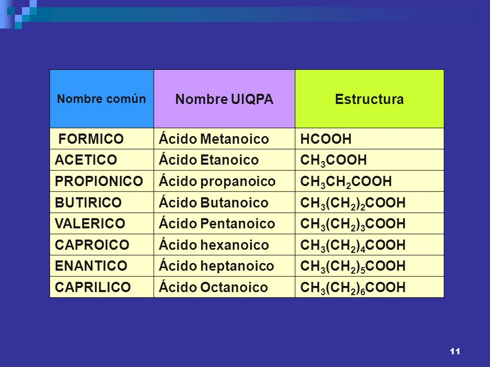 11 Nombre común Nombre UIQPAEstructura FORMICOÁcido MetanoicoHCOOH ACETICOÁcido EtanoicoCH 3 COOH PROPIONICOÁcido propanoicoCH 3 CH 2 COOH BUTIRICOÁci
