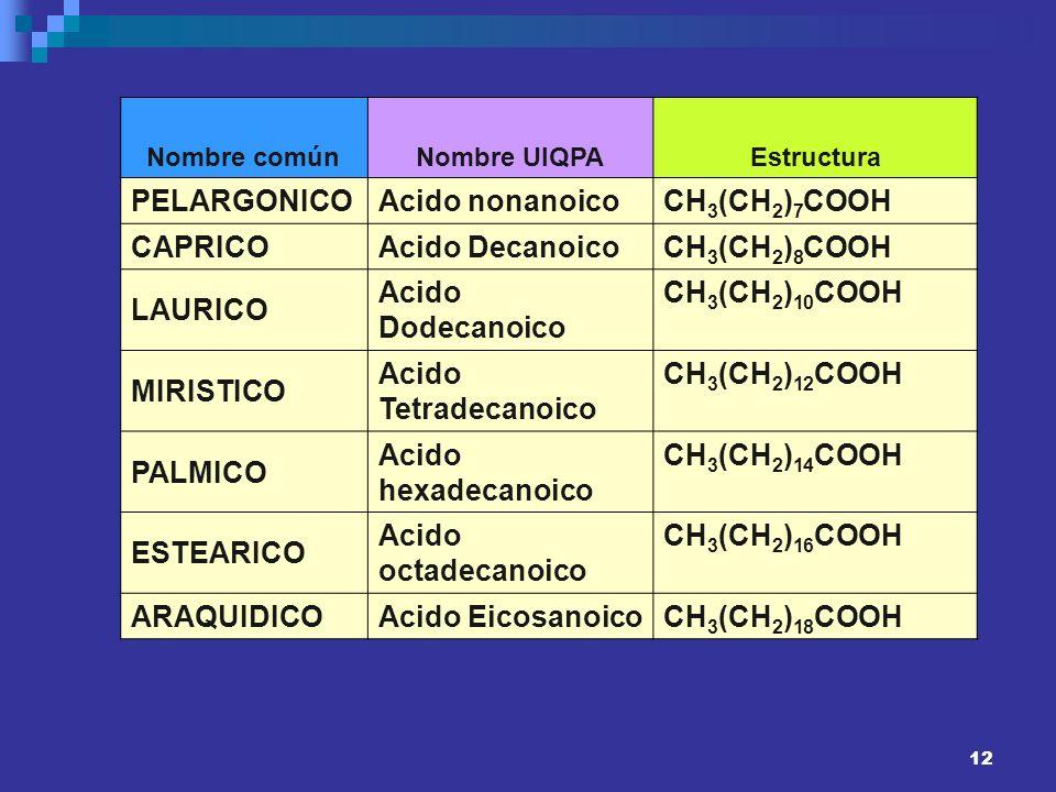 12 Nombre comúnNombre UIQPAEstructura PELARGONICOAcido nonanoicoCH 3 (CH 2 ) 7 COOH CAPRICOAcido DecanoicoCH 3 (CH 2 ) 8 COOH LAURICO Acido Dodecanoic