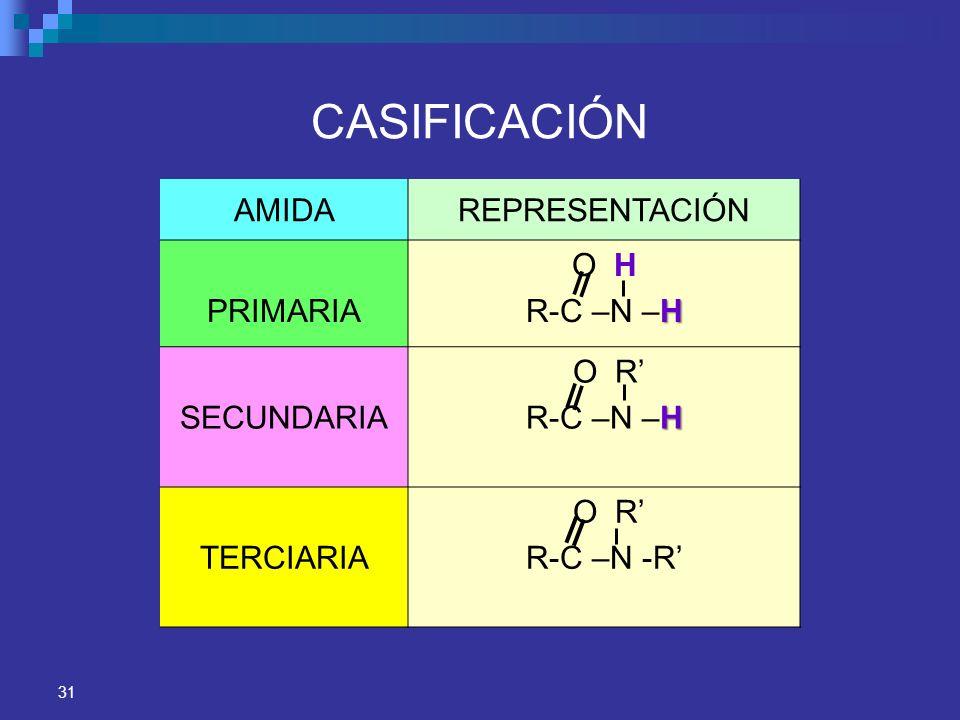31 CASIFICACIÓN AMIDAREPRESENTACIÓN PRIMARIA O H H R-C –N –H SECUNDARIA O R H R-C –N –H TERCIARIA O R R-C –N -R