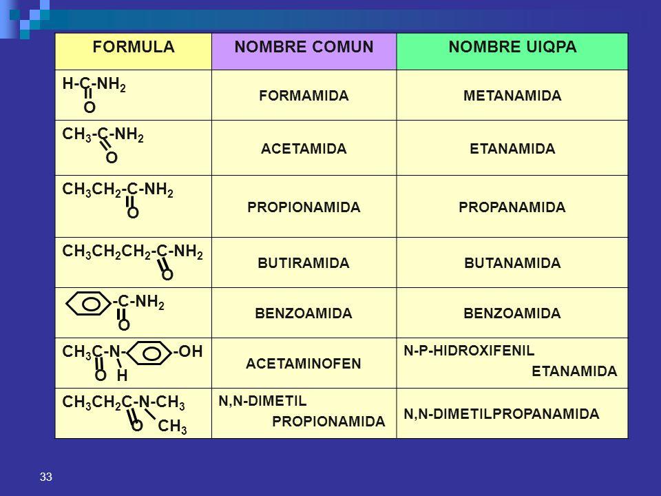 33 FORMULANOMBRE COMUNNOMBRE UIQPA H-C-NH 2 O FORMAMIDAMETANAMIDA CH 3 -C-NH 2 O ACETAMIDAETANAMIDA CH 3 CH 2 -C-NH 2 O PROPIONAMIDAPROPANAMIDA CH 3 C