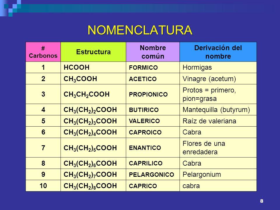 8 NOMENCLATURA # Carbonos Estructura Nombre común Derivación del nombre 1HCOOH FORMICO Hormigas 2CH 3 COOH ACETICO Vinagre (acetum) 3CH 3 CH 2 COOH PR