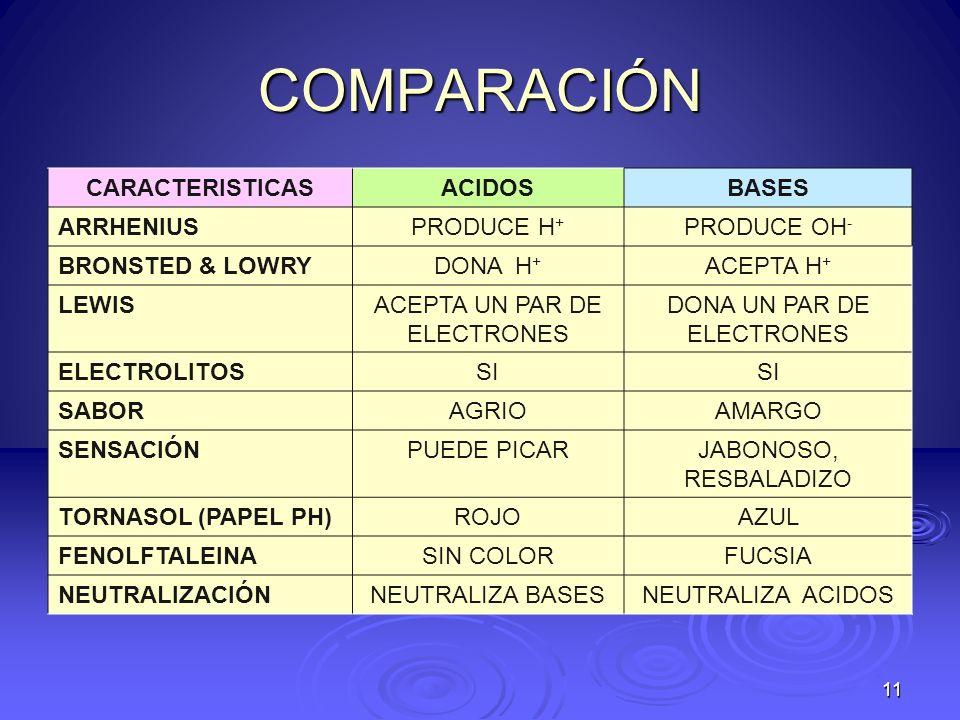 COMPARACIÓN CARACTERISTICASACIDOSBASES ARRHENIUSPRODUCE H + PRODUCE OH - BRONSTED & LOWRYDONA H + ACEPTA H + LEWISACEPTA UN PAR DE ELECTRONES DONA UN
