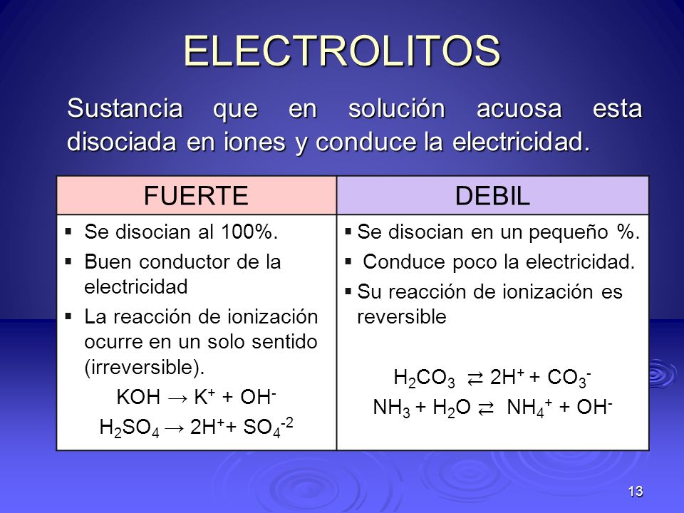 13 ELECTROLITOS Sustancia que en solución acuosa esta disociada en iones y conduce la electricidad. FUERTEDEBIL Se disocian al 100%. Buen conductor de