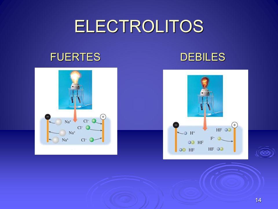 ELECTROLITOS FUERTESDEBILES 14